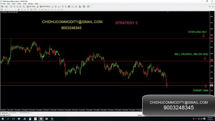 Trading strategy in mcx